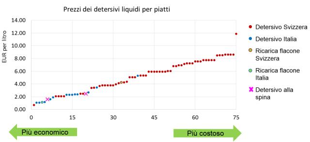 Grafico_prezzi