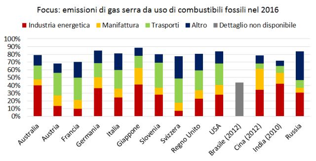 Emissioni combustibili fossili