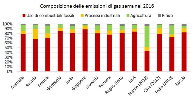 Emissioni totali