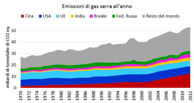Emissioni 1970-2012