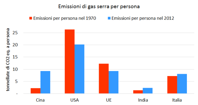 Emissioni pro capite