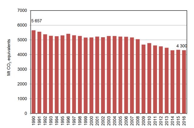 EEA_Emissioni_UE_1990-2016