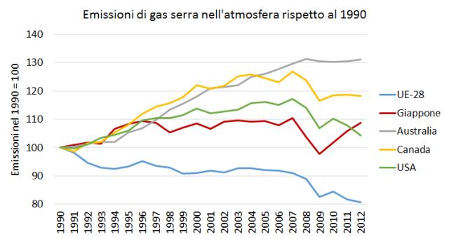 Emissioni_mondo_1990_2012