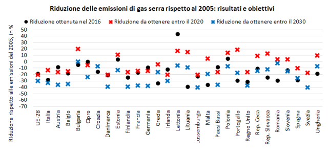 Emissioni_UE_2016_2020_2030