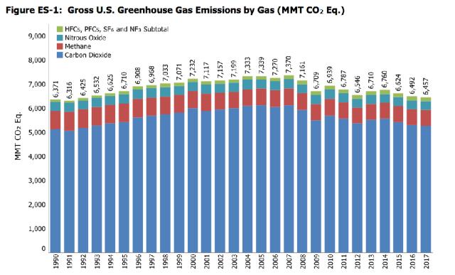 EPA_Emissioni_USA_1990-2017