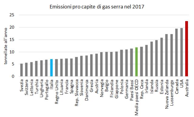 Emissioni Australia 2017