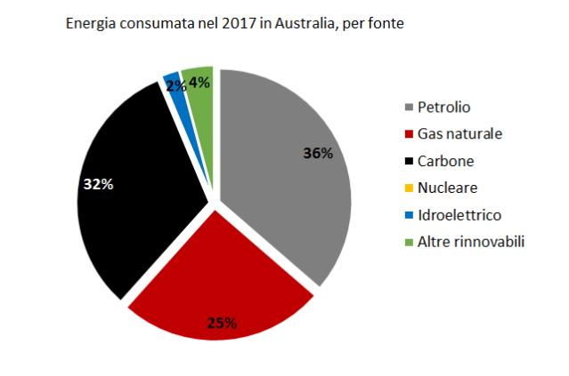 Energia Australia 2017
