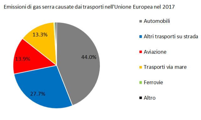 Emissioni trasporti