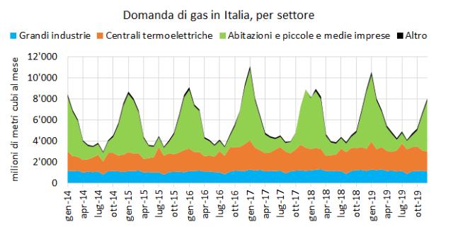 Domanda_gas_Italia